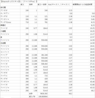 Alayna式(ファイガProc)スプレッドシート.png